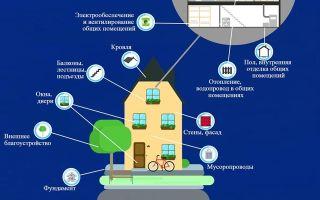 Что входит в ремонт жилого помещения?